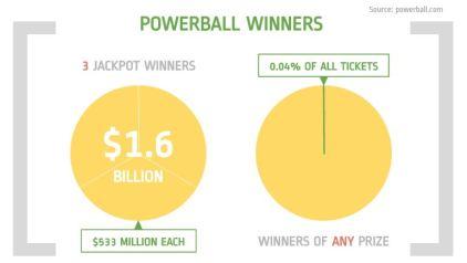 Powerball- P2